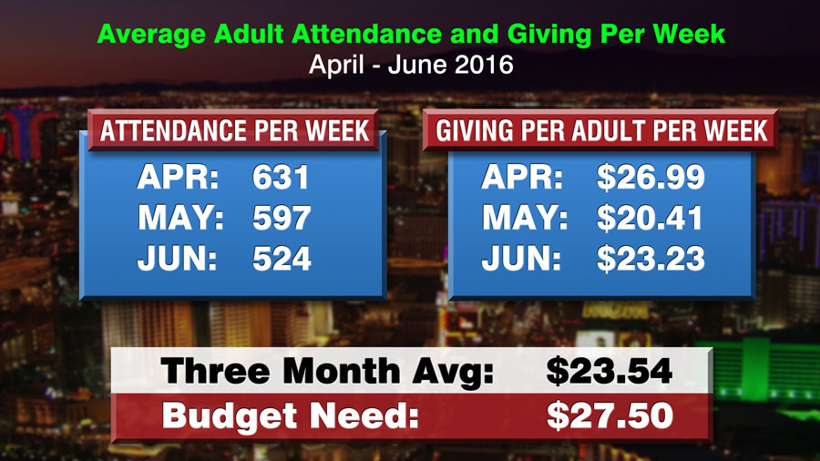 Average Adult Attendance and Giving Per Week
